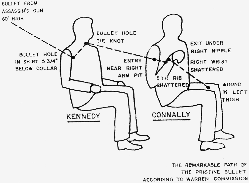 Gerald Ford's Big Kennedy Assassination Lie